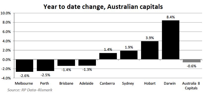 Online date changer in Sydney