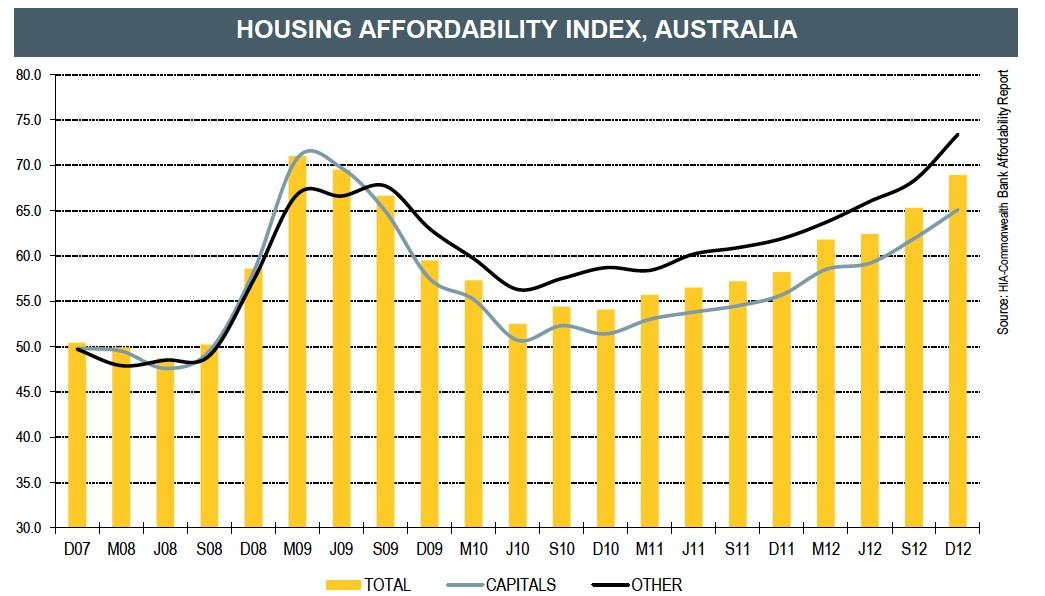 Housing AffordabilityMarch2013