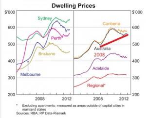 dwelling prices