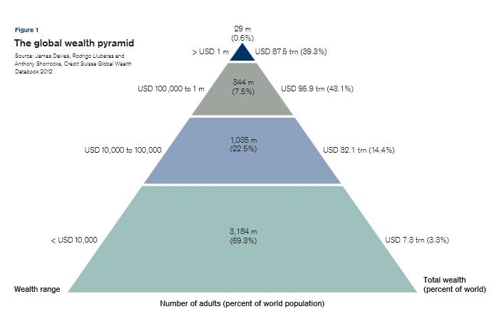 global wealth pyramid
