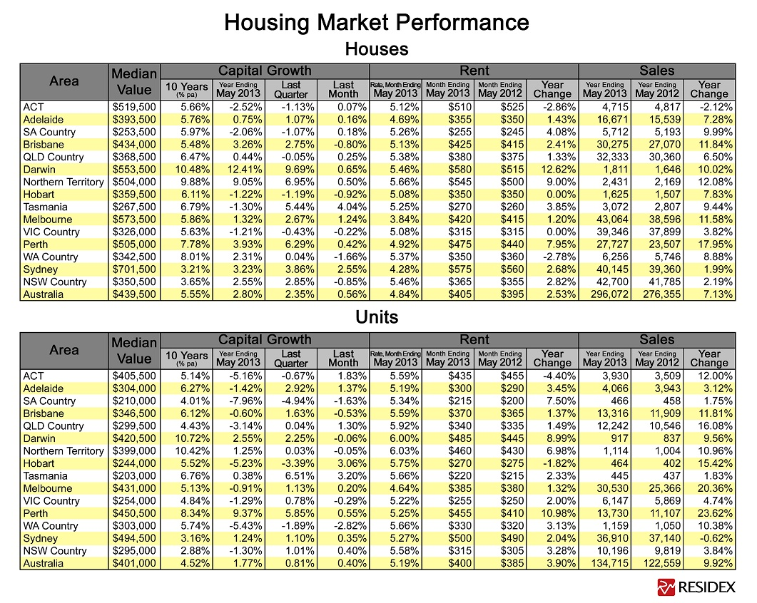 Capital-City-Property-Market-Analysis-Table-May-2013