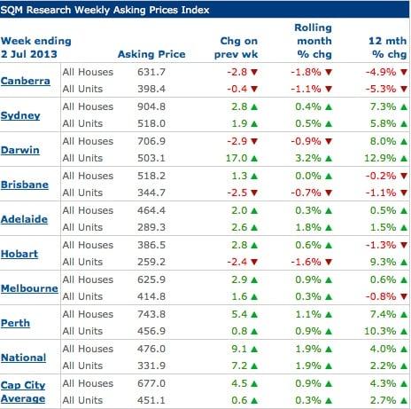 Propertyaskingprices2July2013