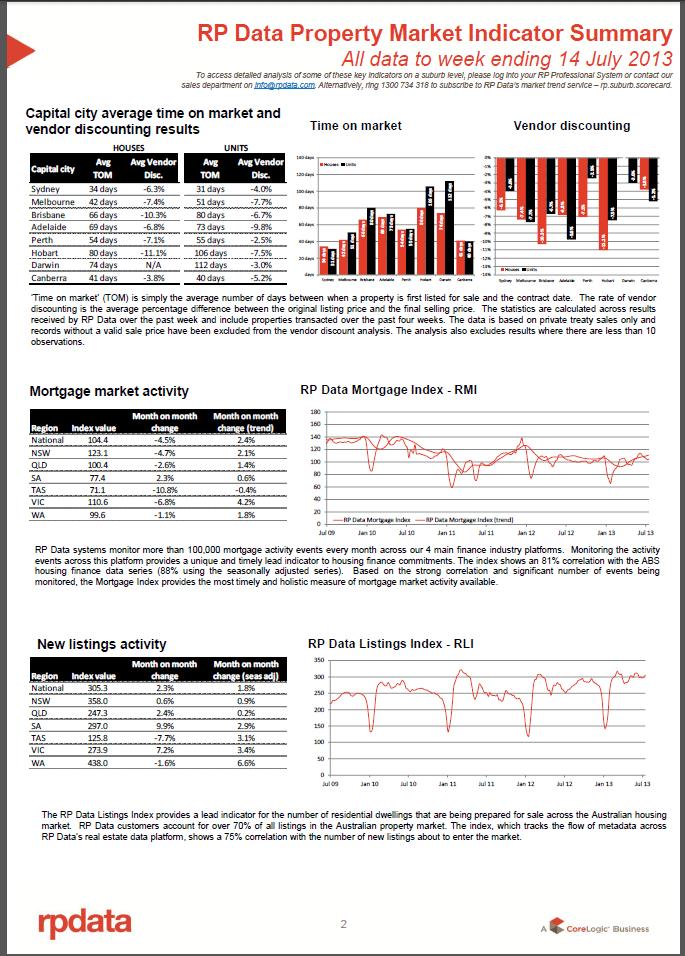 RPData Property Market Indicator Summary 14 July 2