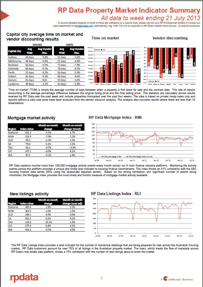RPData Property Market Indicator Summary 21 July 2