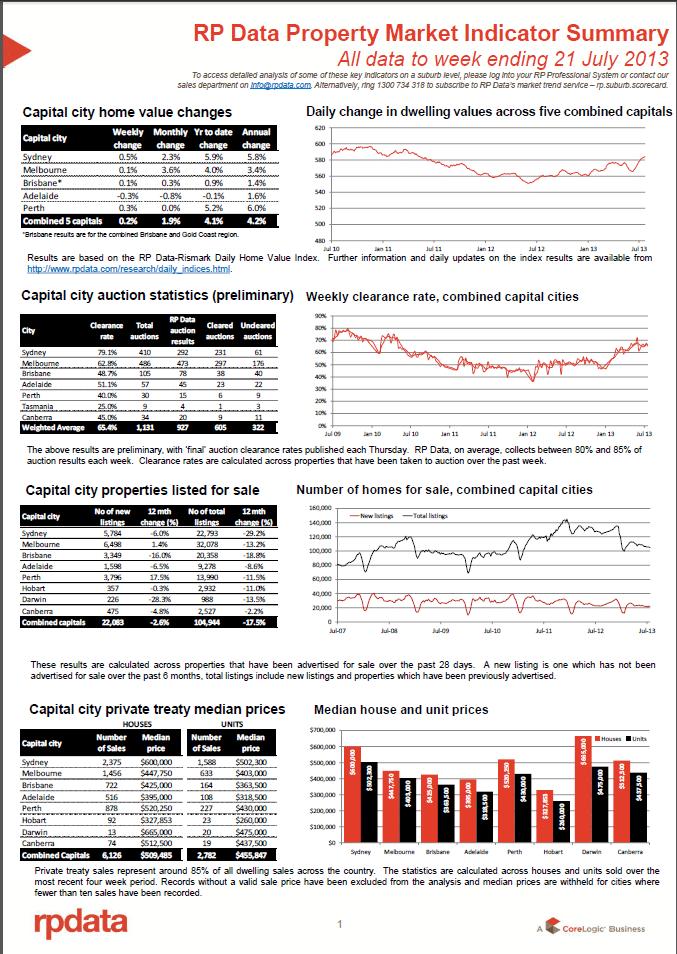 RPData Property Market Indicator Summary 21 July