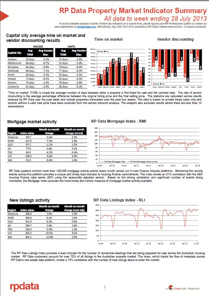 RPData Property Market Indicator Summary 30 July 2