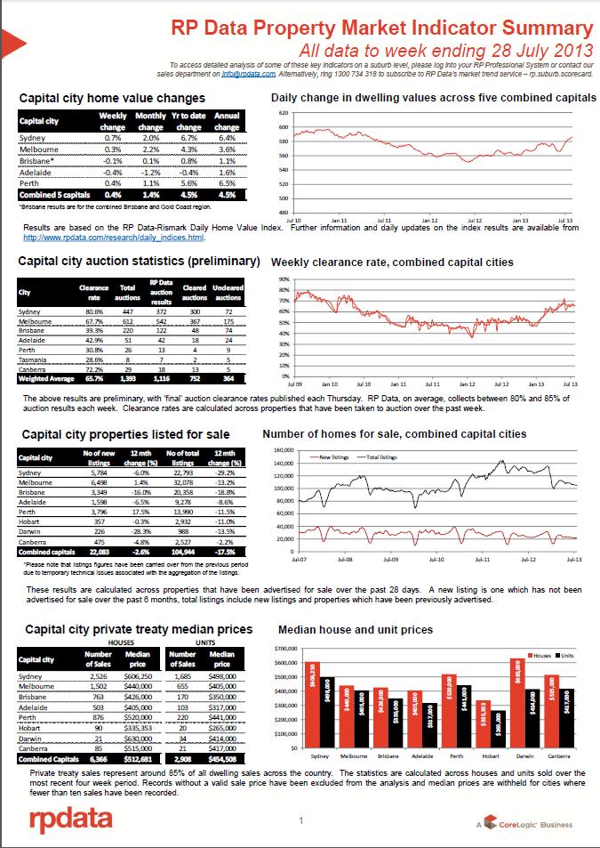 RPData Property Market Indicator Summary 30 July