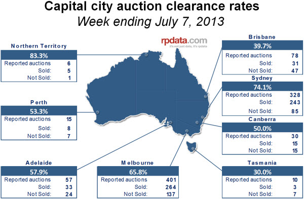 capital city auction clearance rates