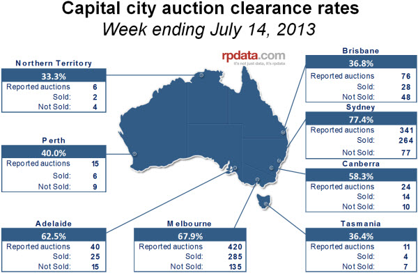 capital city auction clearance rates july 14
