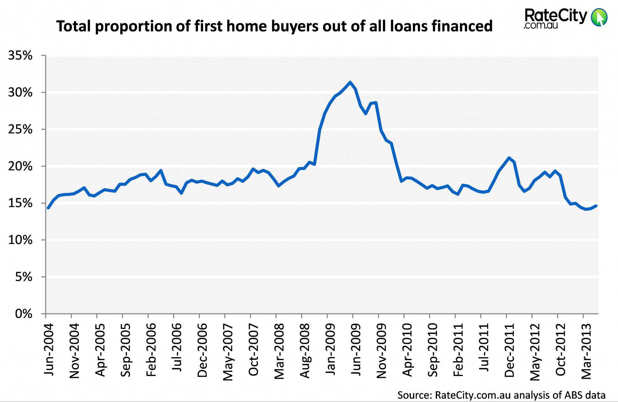 first home buyers graph