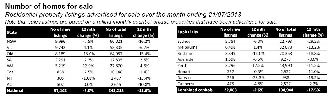 number of homes for sale july 26