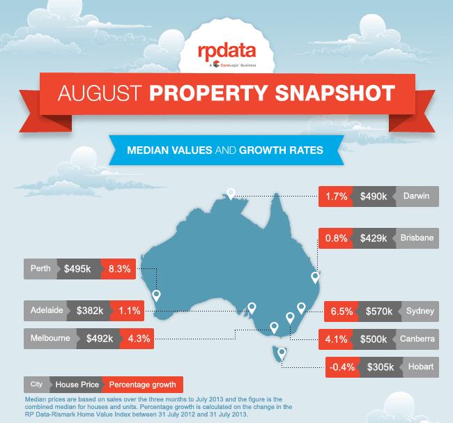 August Property Snapshot2
