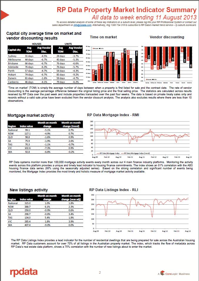 RPData Property Market Indicator Summary 13 August 2