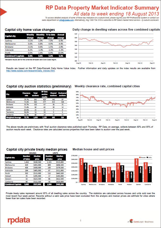 RPData Property Market Indicator Summary 20 August 1