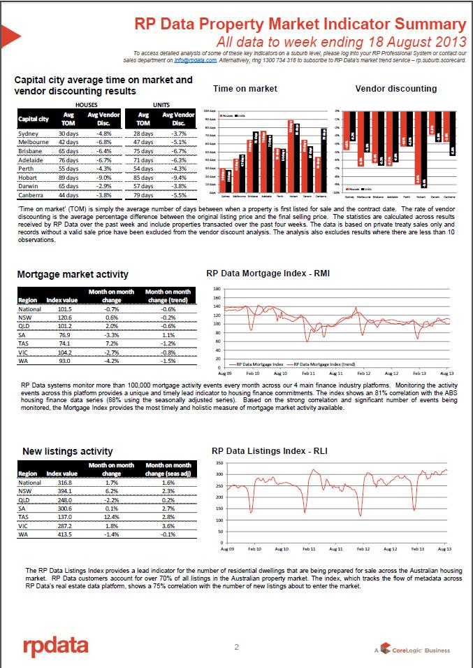 RPData Property Market Indicator Summary 20 August 2