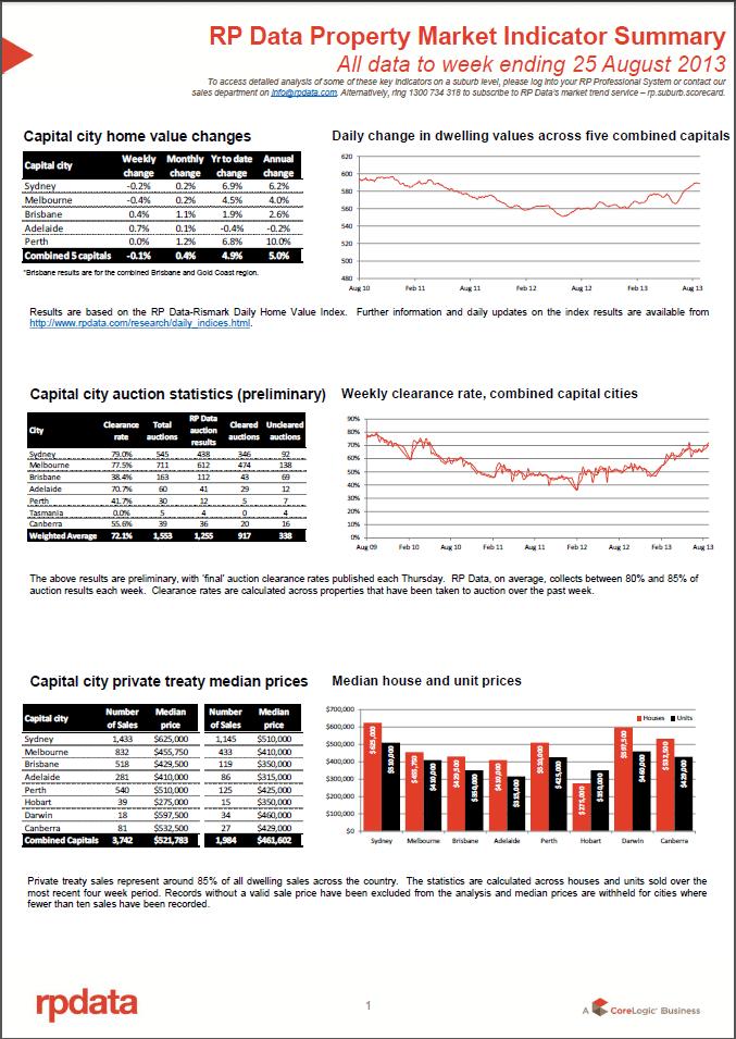 RPData Property Market Indicator Summary 27 August 1