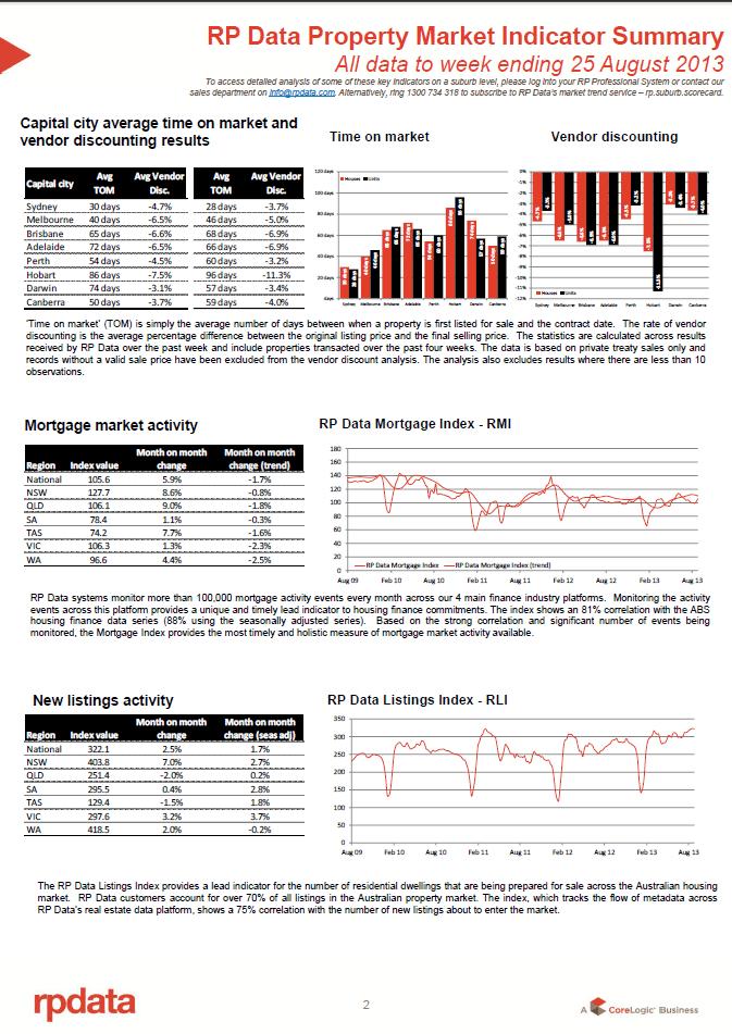 RPData Property Market Indicator Summary 27 August 2