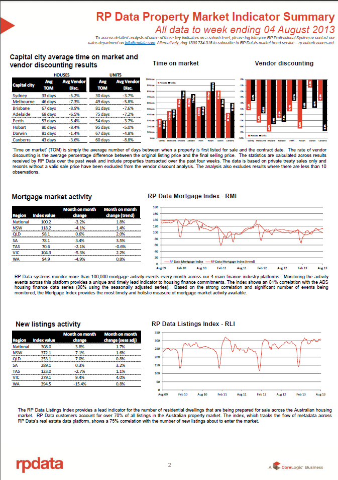 RPData Property Market Indicator Summary 6 August 2