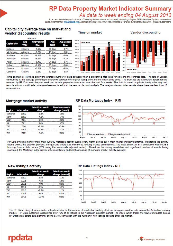 RPData Property Market Indicator Summary 6 August 2