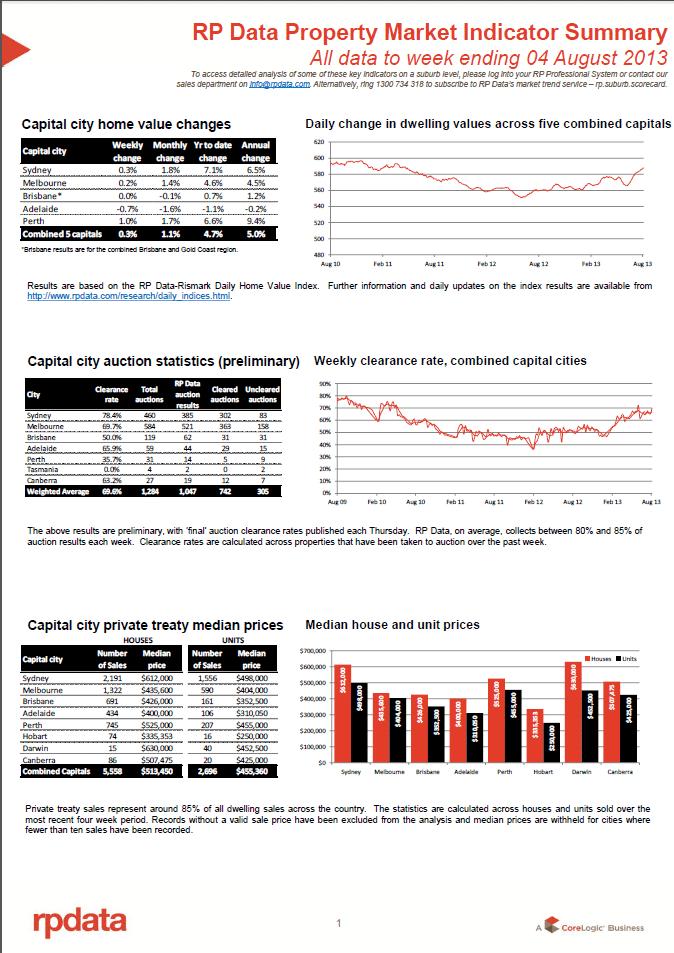 RPData Property Market Indicator Summary 6 August