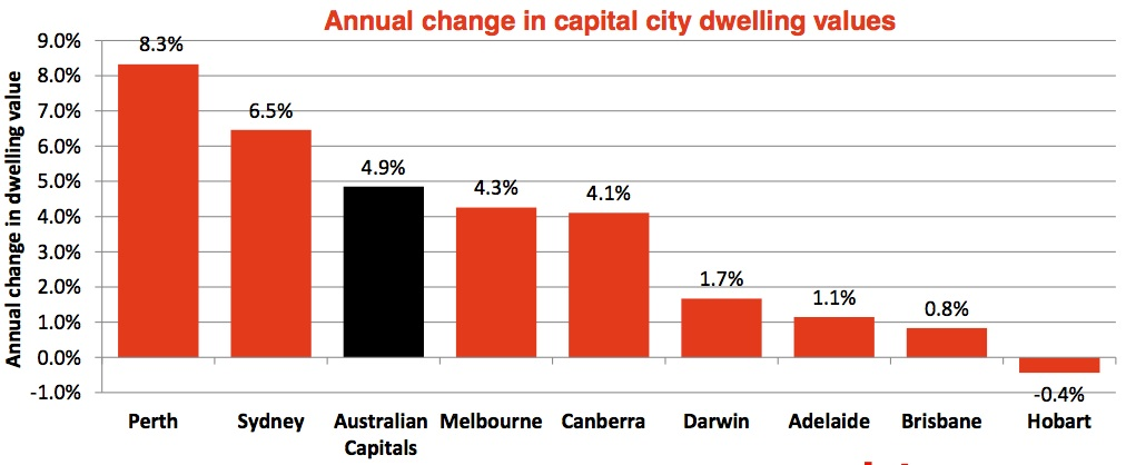 annual change in capital city dwelling values