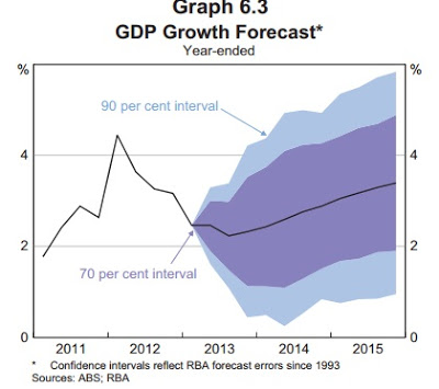 gdp growth forcast