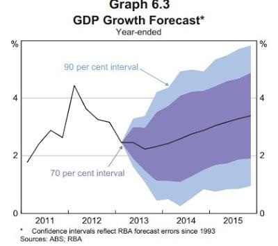 gdp growth forcast