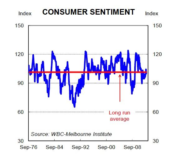 Consumer Sentiment Sept2013