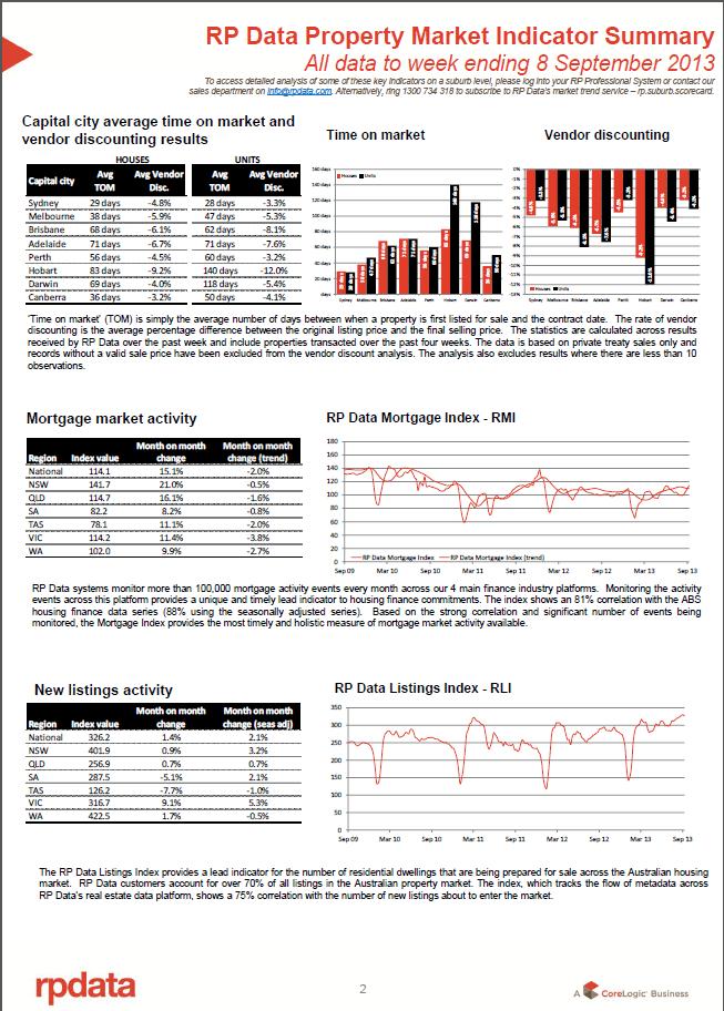 property market indicator sep 10 2