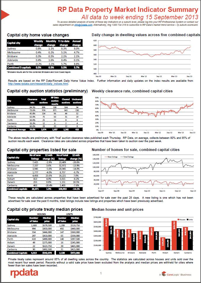 property market indicator sep 17