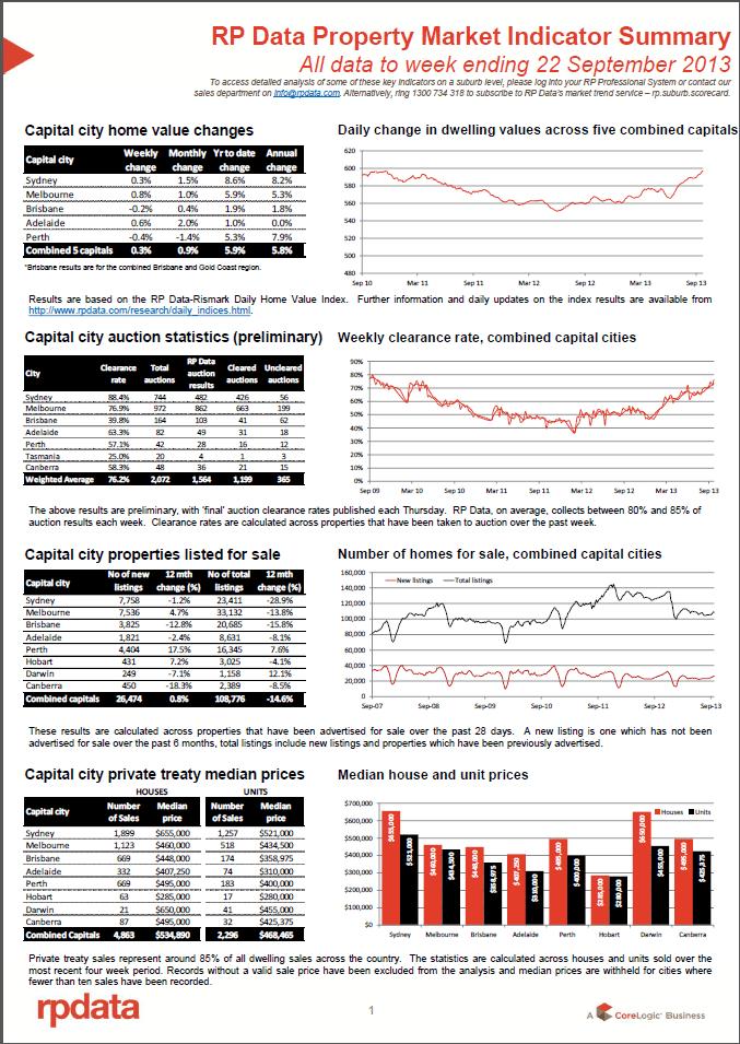 property market indicator sep 22 1