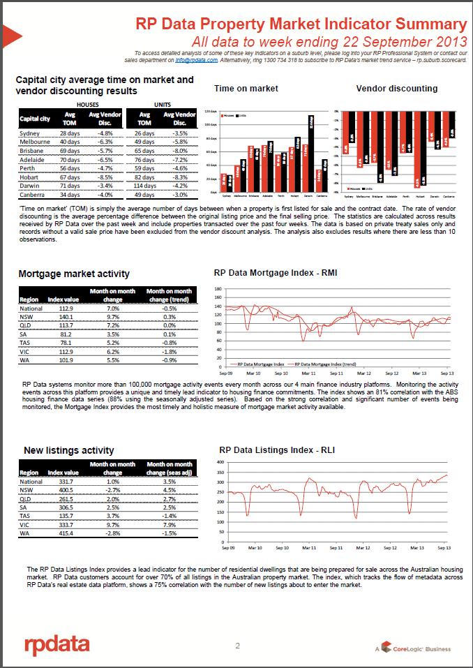 property market indicator sep 22 2
