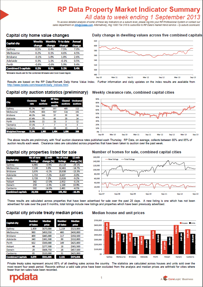 property market summary 1 sep