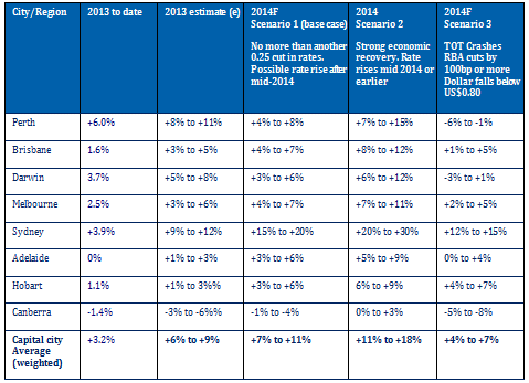 sydney dwelling prices