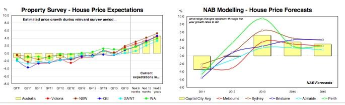 NAB Property Investment