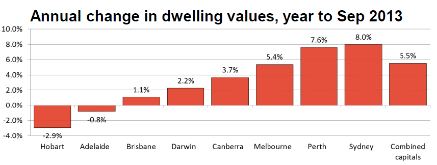 annual change in dwelling values to sep 2013