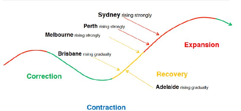 Australian Property Monitors.