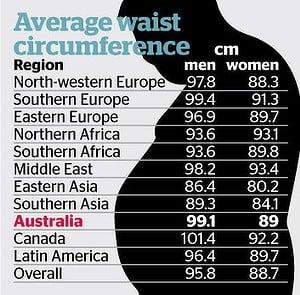 average waist circumference