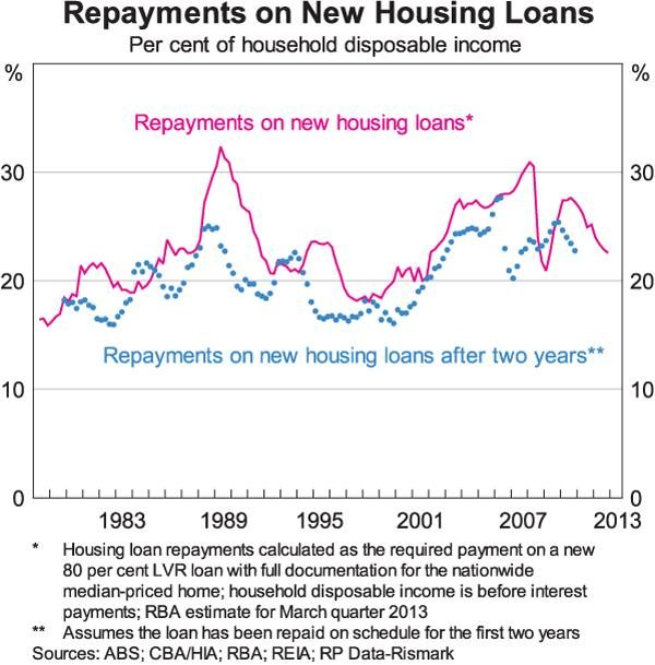repayments on new housing loans