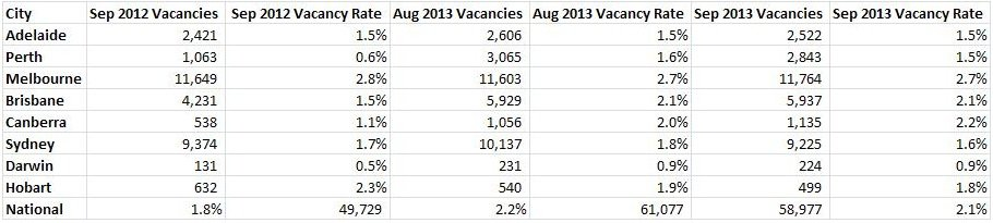 vacancy rate September