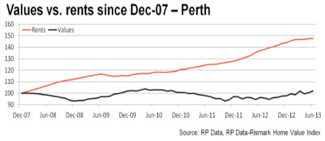 value vs rents dec 07 per