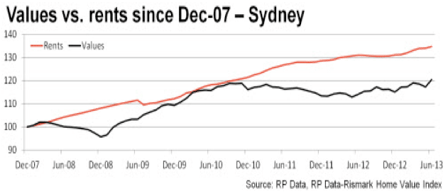 value vs rents dec 07 syd