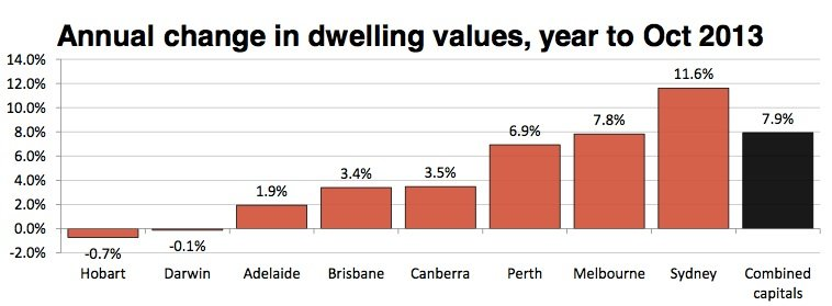 The performance of our property markets over 2013