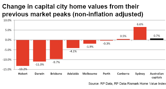But the property bubble is not going to burst