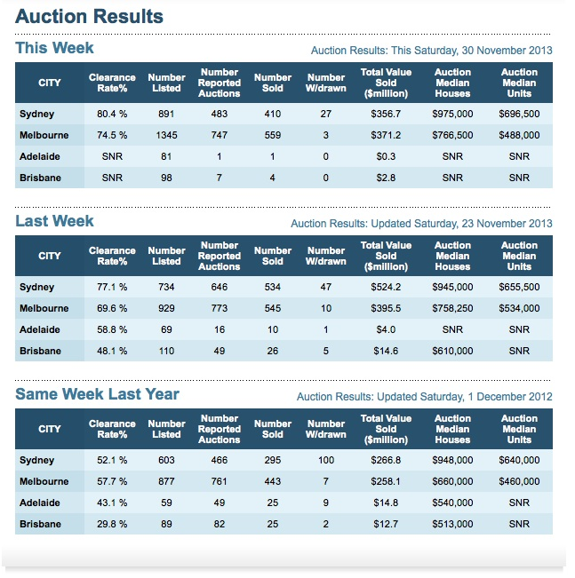 Auction Results 30Nov