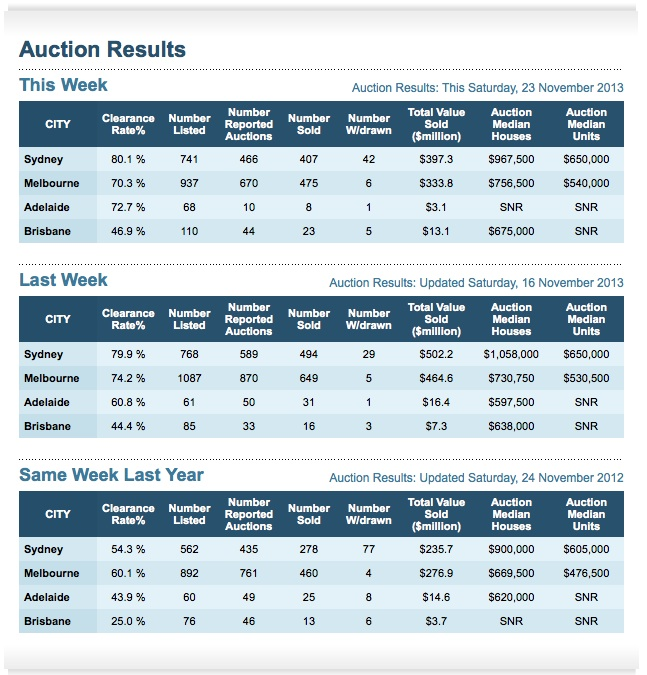 Property Auction results November 23