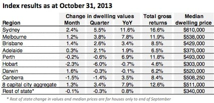 Property Investment Prices October