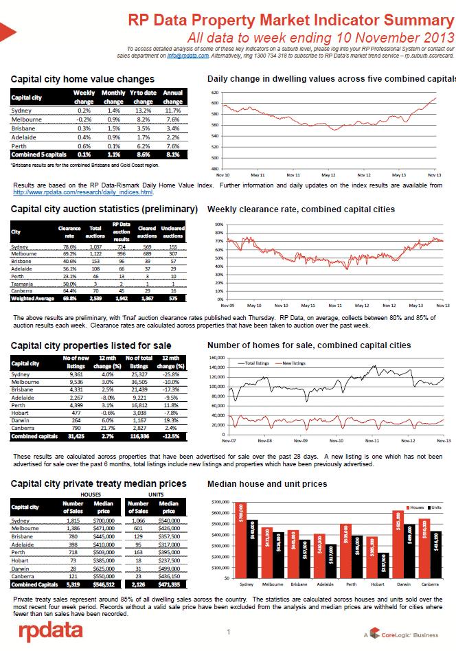 RPData Prop Market Indicator 11 Nov 1