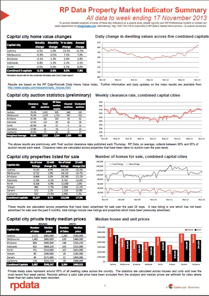 RPData Prop Market Indicator 19 Nov 1