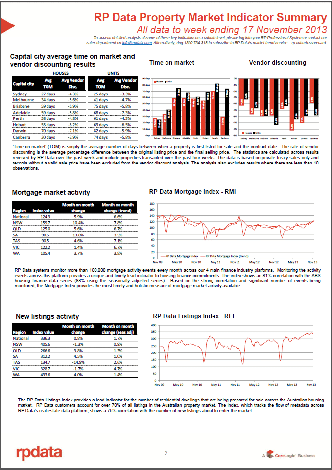 RPData Prop Market Indicator 19 Nov 2